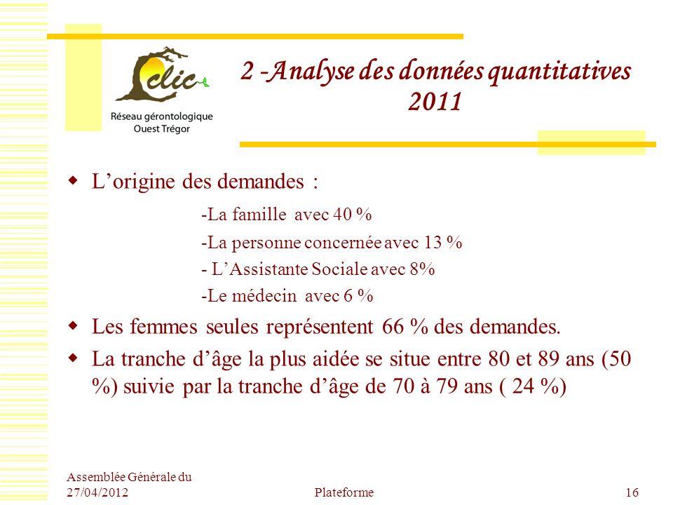 2 -Analyse des données quantitatives 2011 Lorigine des demandes : -La famille avec 40 % -La personne concernée avec 13 % - LAssistante Sociale avec 8%