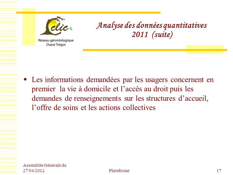 Analyse des données quantitatives 2011 (suite) Les informations demandées par les usagers concernent en premier la vie à domicile et laccès au droit p