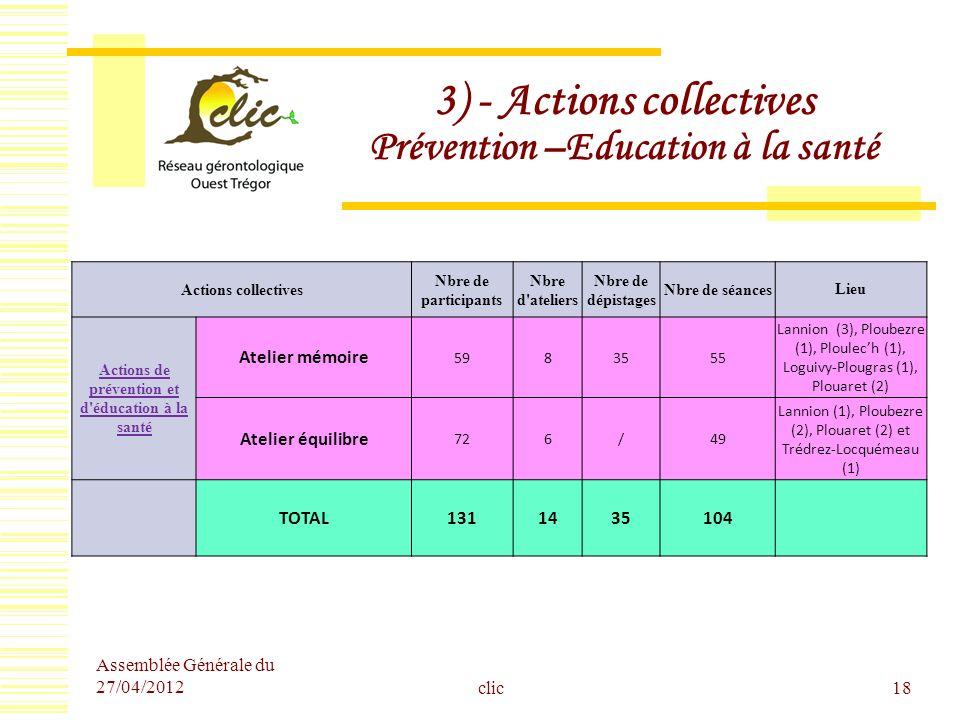 3) - Actions collectives Prévention –Education à la santé clic18 Actions collectives Nbre de participants Nbre d'ateliers Nbre de dépistages Nbre de s