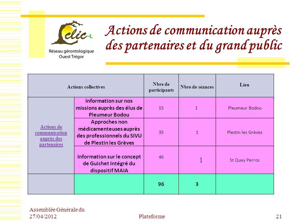 Assemblée Générale du 27/04/2012 Plateforme21 Actions de communication auprès des partenaires et du grand public Actions collectives Nbre de participa