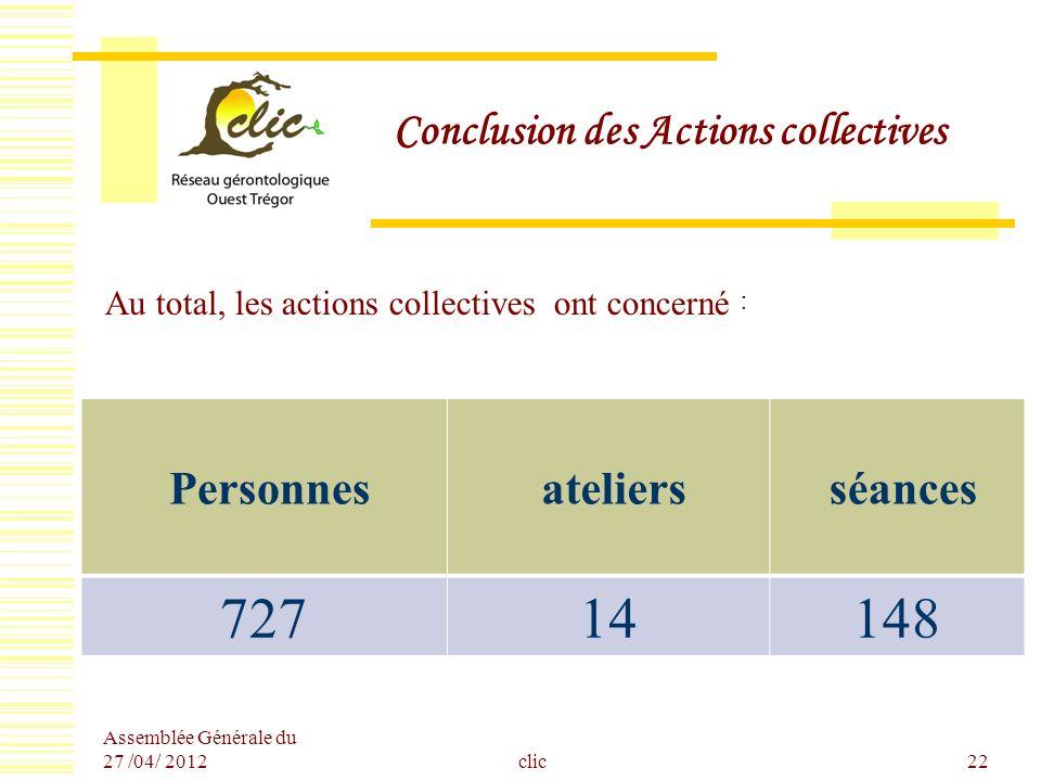 Assemblée Générale du 27 /04/ 2012 clic22 Conclusion des Actions collectives Au total, les actions collectives ont concerné : Personnes ateliers séanc