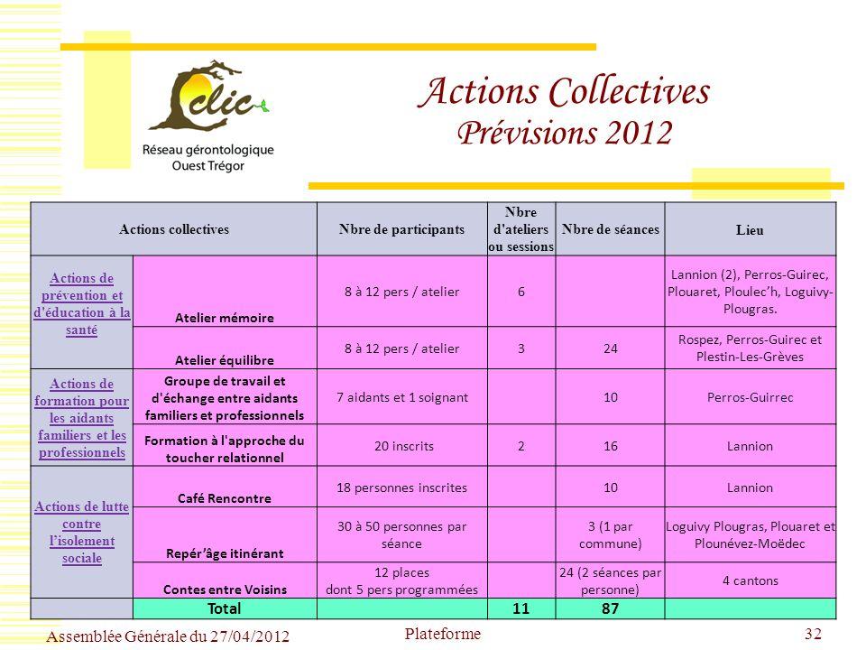 Actions Collectives Prévisions 2012 Actions collectivesNbre de participants Nbre d'ateliers ou sessions Nbre de séances Lieu Actions de prévention et