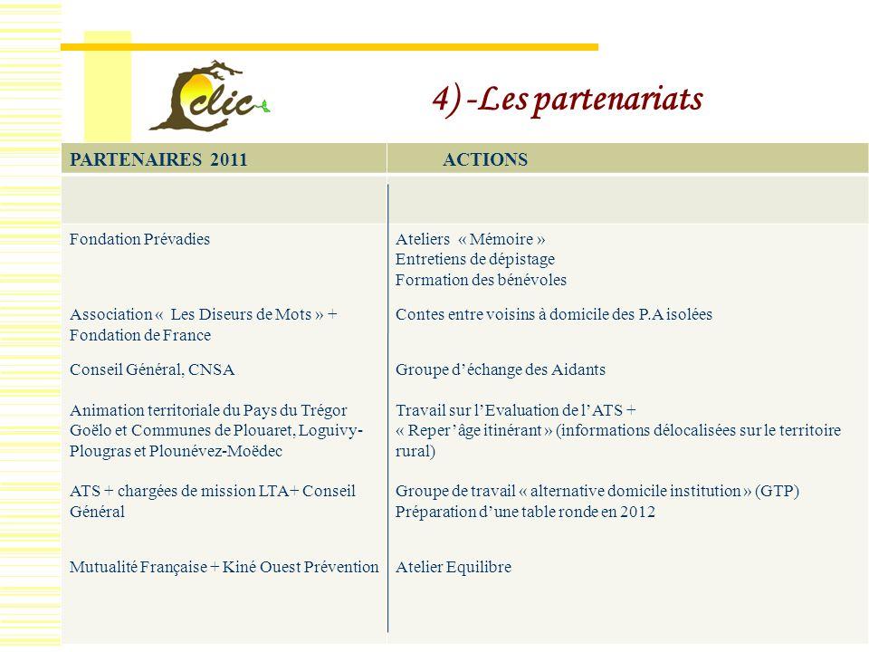 Assemblée Générale du 08/04/2010 clic33 4) -Les partenariats PARTENAIRES 2011 ACTIONS Fondation Prévadies Association « Les Diseurs de Mots » + Fondat