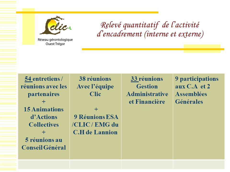 Relevé quantitatif de lactivité dencadrement (interne et externe) Assemblée Générale du 08/04/2010 Plateforme34 54 entretiens / réunions avec les part