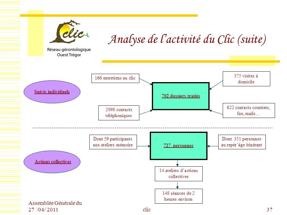 Assemblée Générale du 27 /04/ 2011 clic37 Analyse de lactivité du Clic (suite) 702 dossiers traités Suivis individuels Actions collectives 2098 contac