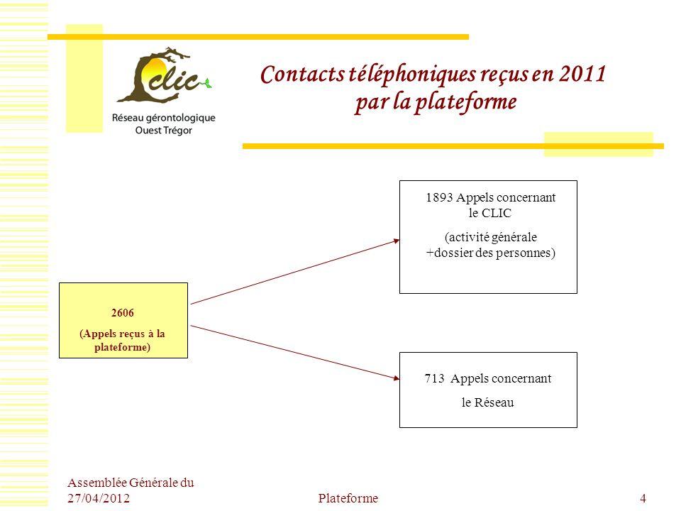 Assemblée Générale du 27/04/2012 Plateforme4 Contacts téléphoniques reçus en 2011 par la plateforme 2606 (Appels reçus à la plateforme) 1893 Appels co