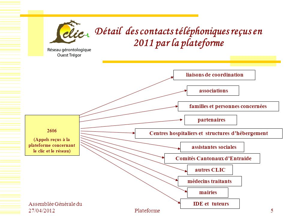 Assemblée Générale du 27/04/2012 Plateforme5 Détail des contacts téléphoniques reçus en 2011 par la plateforme 2606 (Appels reçus à la plateforme conc