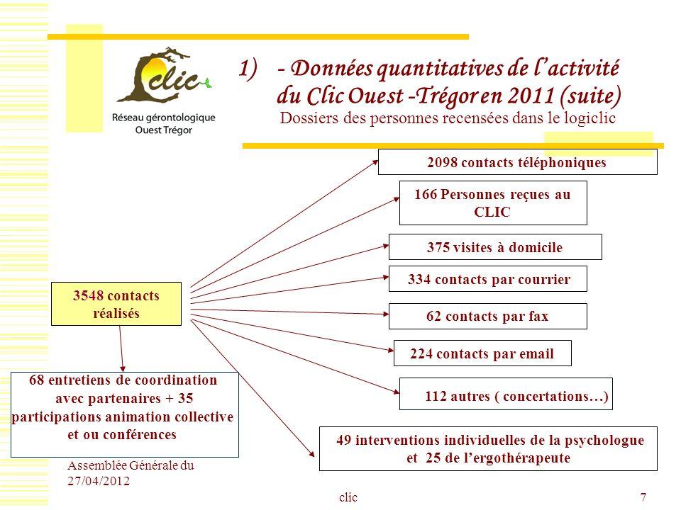 Assemblée Générale du 27/04/2012 clic8 Données quantitatives de lactivité du Clic Ouest -Trégor en 2011 (suite) Catégorie des personnes à lorigine des demandes Libelle Effectif LA FAMILLE282 LA PERSONNE CONCERNEE95 ASSISTANTE SOCIALE55 ENTOURAGE43 MEDECIN44 SAAD13 HOPITAL29 Autre CLIC8 MAIRIE11 IDE-SSIAD15 AUTRES47 SANS RENSEIGNEMENT60 TOTAL 702