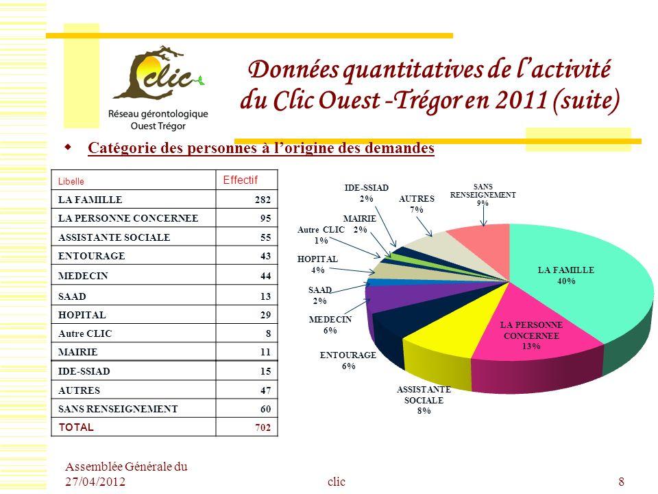 Assemblée Générale du 27/04/2012 clic8 Données quantitatives de lactivité du Clic Ouest -Trégor en 2011 (suite) Catégorie des personnes à lorigine des