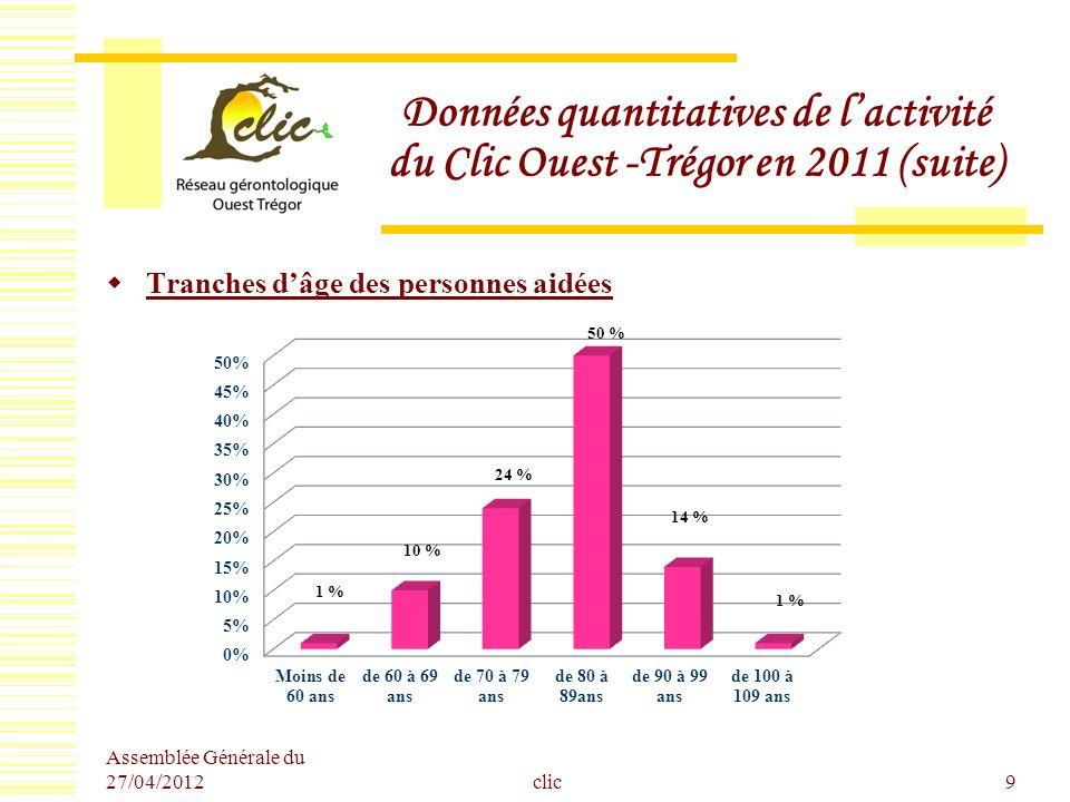 Assemblée Générale du 27/04/2012 clic10 Données quantitatives de lactivité du Clic Ouest -Trégor en 2011 (suite) Répartition par sexe des personnes aidées