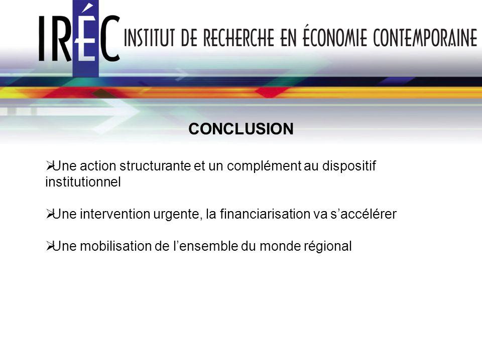 CONCLUSION Une action structurante et un complément au dispositif institutionnel Une intervention urgente, la financiarisation va saccélérer Une mobil