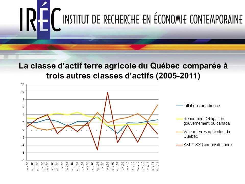 La classe dactif terre agricole du Québec comparée à trois autres classes dactifs (2005-2011)