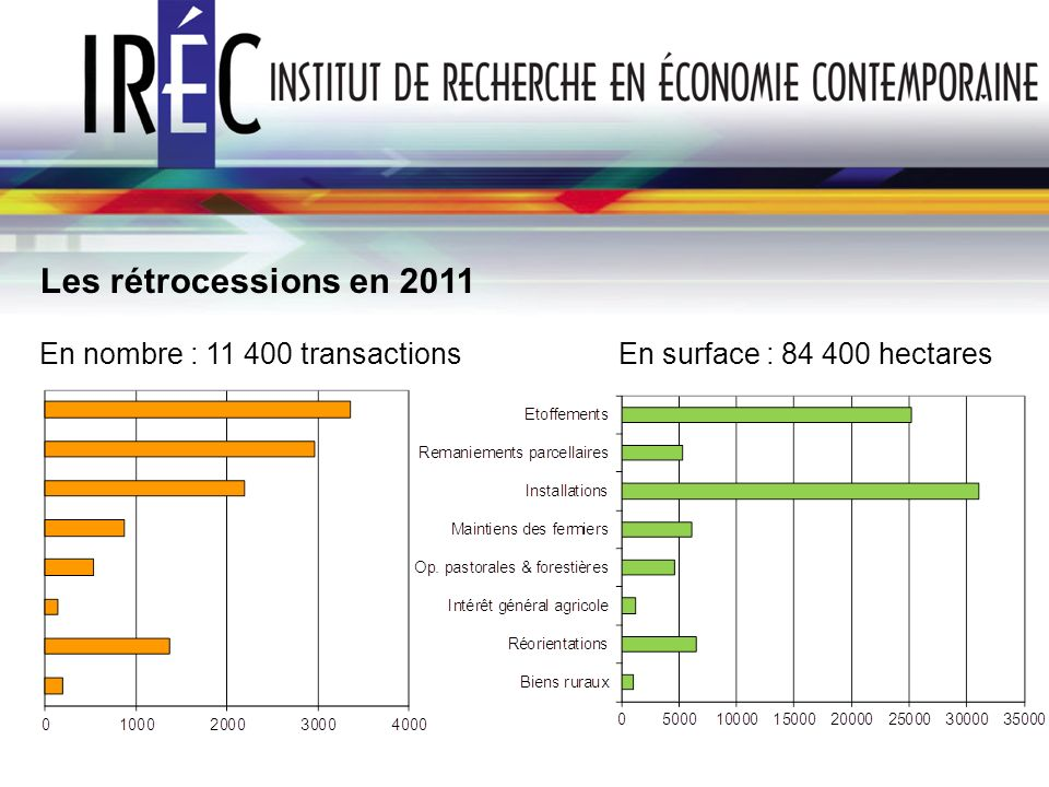 Les rétrocessions en 2011 En nombre : 11 400 transactions En surface : 84 400 hectares