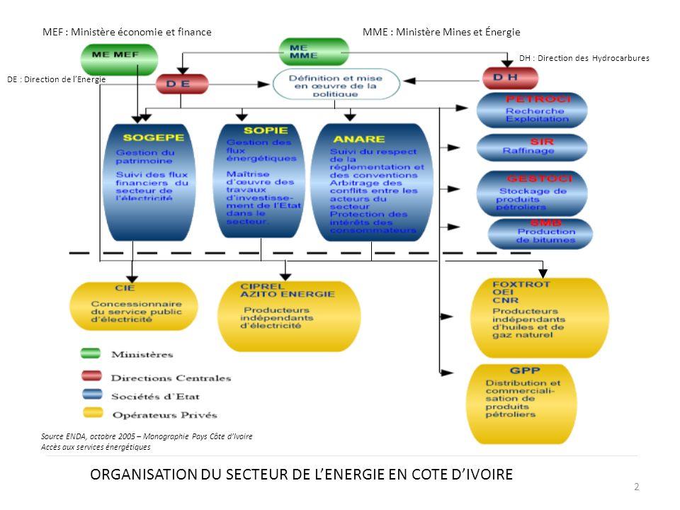 2 ORGANISATION DU SECTEUR DE LENERGIE EN COTE DIVOIRE MEF : Ministère économie et financeMME : Ministère Mines et Énergie DH : Direction des Hydrocarb