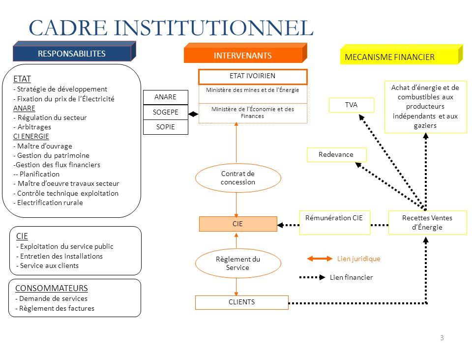 3 RESPONSABILITES INTERVENANTS MECANISME FINANCIER ETAT - Stratégie de développement - Fixation du prix de lÉlectricité ANARE - Régulation du secteur