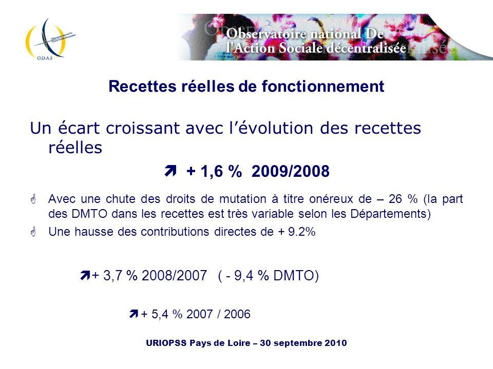 URIOPSS Pays de Loire – 30 septembre 2010 Recettes réelles de fonctionnement Un écart croissant avec lévolution des recettes réelles + 1,6 % 2009/2008