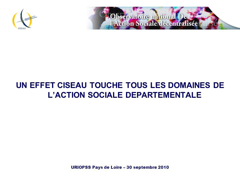 URIOPSS Pays de Loire – 30 septembre 2010 UN EFFET CISEAU TOUCHE TOUS LES DOMAINES DE LACTION SOCIALE DEPARTEMENTALE
