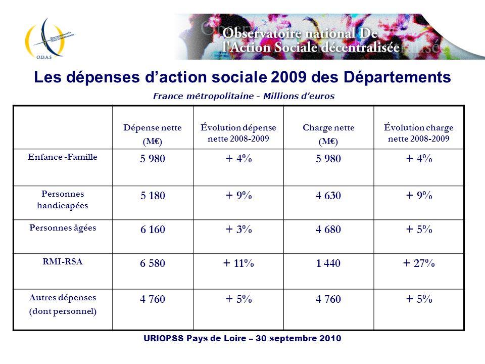 URIOPSS Pays de Loire – 30 septembre 2010 Les dépenses daction sociale 2009 des Départements France métropolitaine - Millions deuros Dépense nette (M)