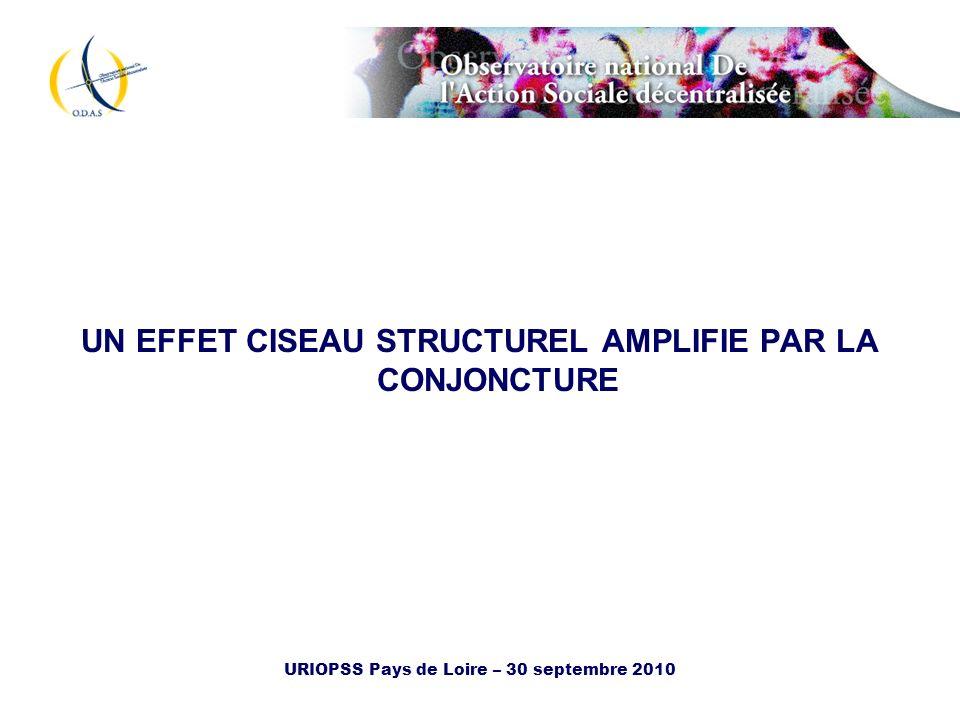 URIOPSS Pays de Loire – 30 septembre 2010 UN EFFET CISEAU STRUCTUREL AMPLIFIE PAR LA CONJONCTURE