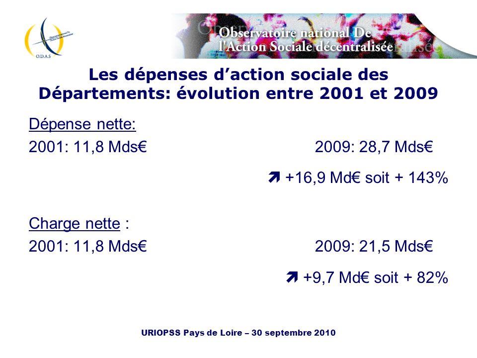 URIOPSS Pays de Loire – 30 septembre 2010 Les dépenses daction sociale des Départements: évolution entre 2001 et 2009 Dépense nette: 2001: 11,8 Mds200