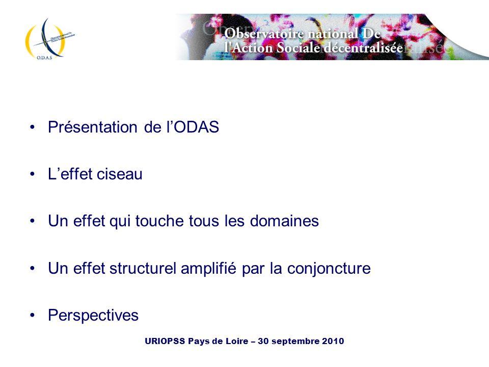 URIOPSS Pays de Loire – 30 septembre 2010 Les dépenses daction sociale 2009 des Départements Structure de la charge nette