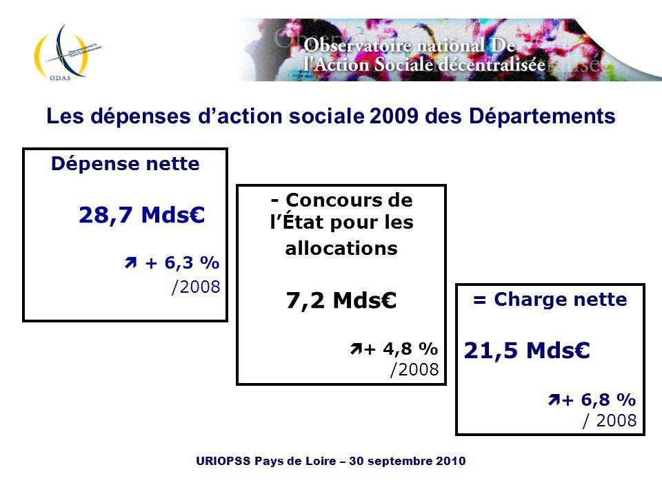 URIOPSS Pays de Loire – 30 septembre 2010 Les dépenses daction sociale 2009 des Départements La reprise de laugmentation de la charge nette 2009/2008: + 6,8 % 2008/2007: +3,7% 2007/2006+ 5,1% +++ Charge nette dinsertion ++ Charge nette soutien aux personnes handicapés + charge nette soutien aux personnes agées et aide sociale à lenfance