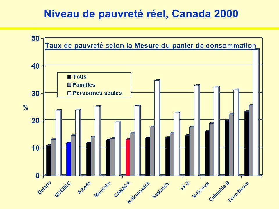 Niveau de pauvreté réel, Canada 2000