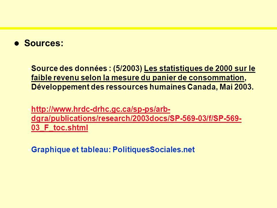 Sources: Source des données : (5/2003) Les statistiques de 2000 sur le faible revenu selon la mesure du panier de consommation, Développement des ressources humaines Canada, Mai 2003.