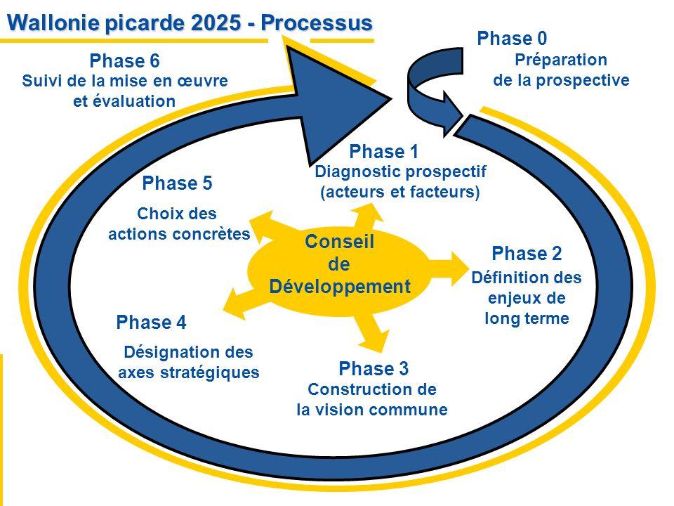 Wallonie picarde 2025 - Processus Préparation de la prospective Diagnostic prospectif (acteurs et facteurs) Définition des enjeux de long terme Désign