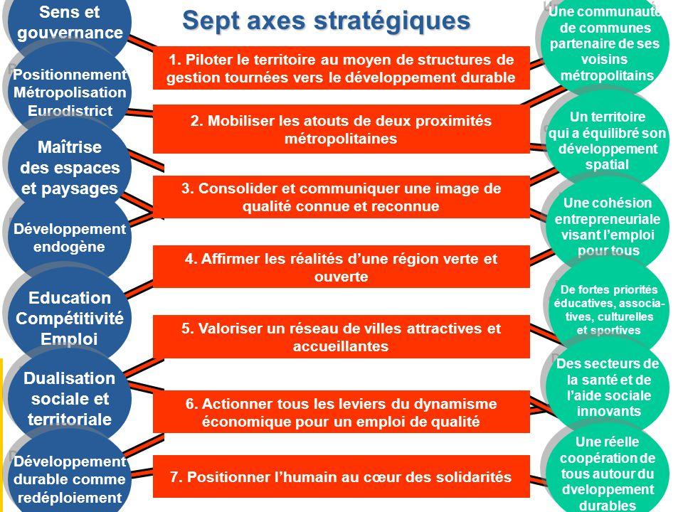 Sens et gouvernance Sens et gouvernance Positionnement Métropolisation Eurodistrict Positionnement Métropolisation Eurodistrict Développement endogène