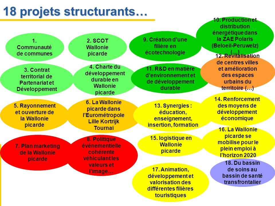 1. Communauté de communes 2. SCOT Wallonie picarde 3. Contrat territorial de Partenariat et Développement 5. Rayonnement et ouverture de la Wallonie p