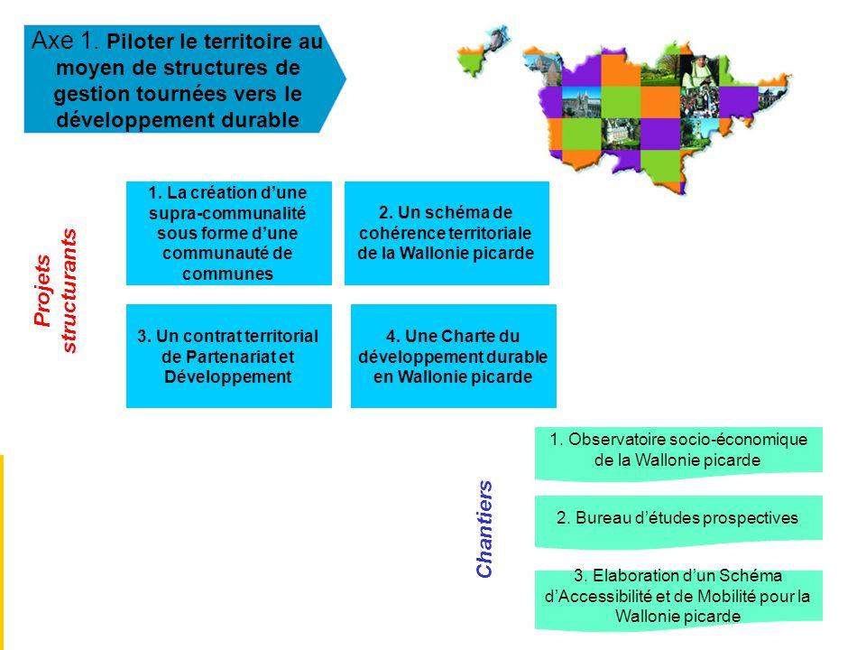 Axe 1. Piloter le territoire au moyen de structures de gestion tournées vers le développement durable 1. La création dune supra-communalité sous forme