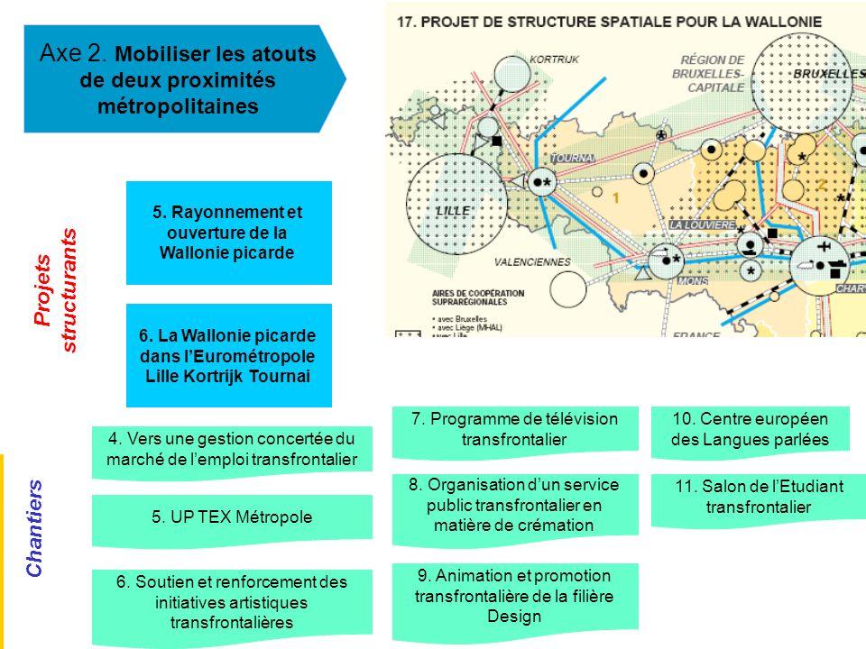 Axe 2. Mobiliser les atouts de deux proximités métropolitaines 5. Rayonnement et ouverture de la Wallonie picarde 6. La Wallonie picarde dans lEuromét