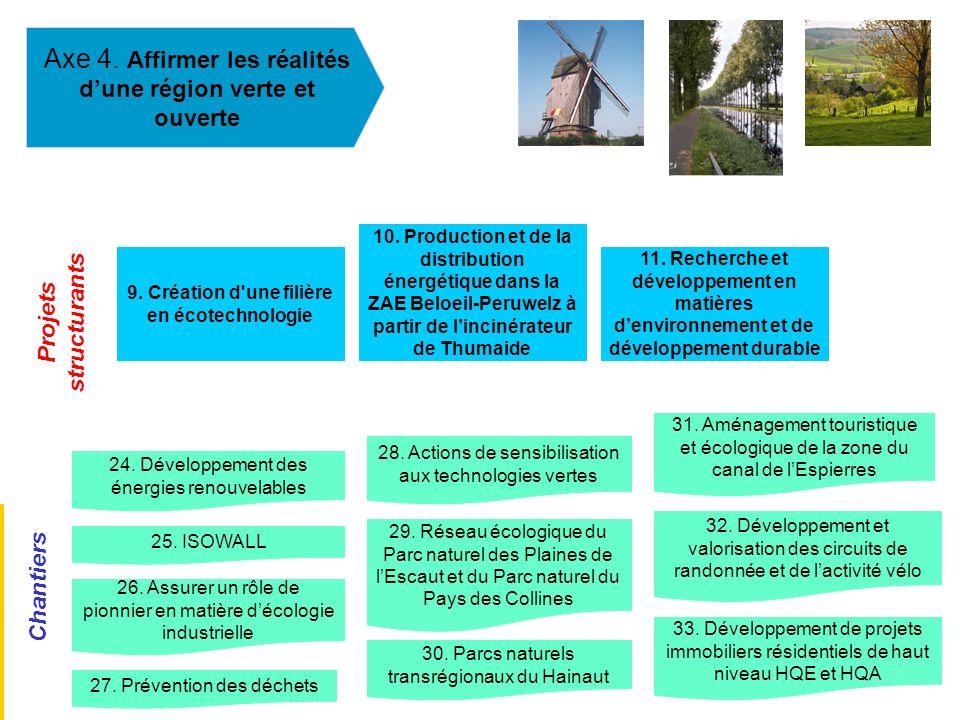 Axe 4. Affirmer les réalités dune région verte et ouverte 9. Création d'une filière en écotechnologie 24. Développement des énergies renouvelables 25.