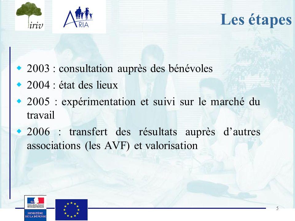 5 Les étapes 2003 : consultation auprès des bénévoles 2004 : état des lieux 2005 : expérimentation et suivi sur le marché du travail 2006 : transfert