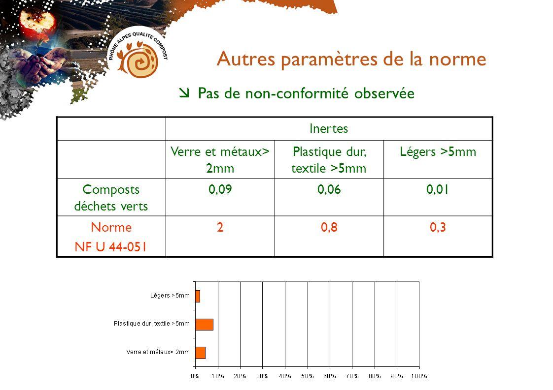 Journée technique 10 novembre 2009 – valorisation du compost Autres paramètres de la norme Pas de non-conformité observée Inertes Verre et métaux> 2mm