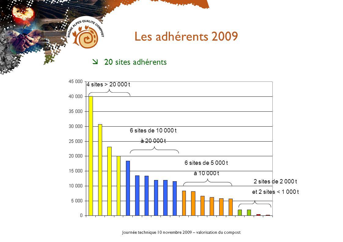 Journée technique 10 novembre 2009 – valorisation du compost 20 sites adhérents Les adhérents 2009 4 sites > 20 000 t 6 sites de 10 000 t à 20 000 t 6
