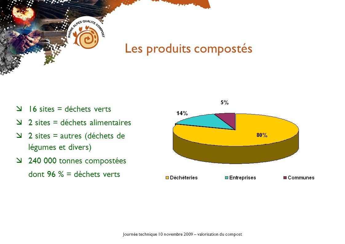 Journée technique 10 novembre 2009 – valorisation du compost 16 sites = déchets verts 2 sites = déchets alimentaires 2 sites = autres (déchets de légu