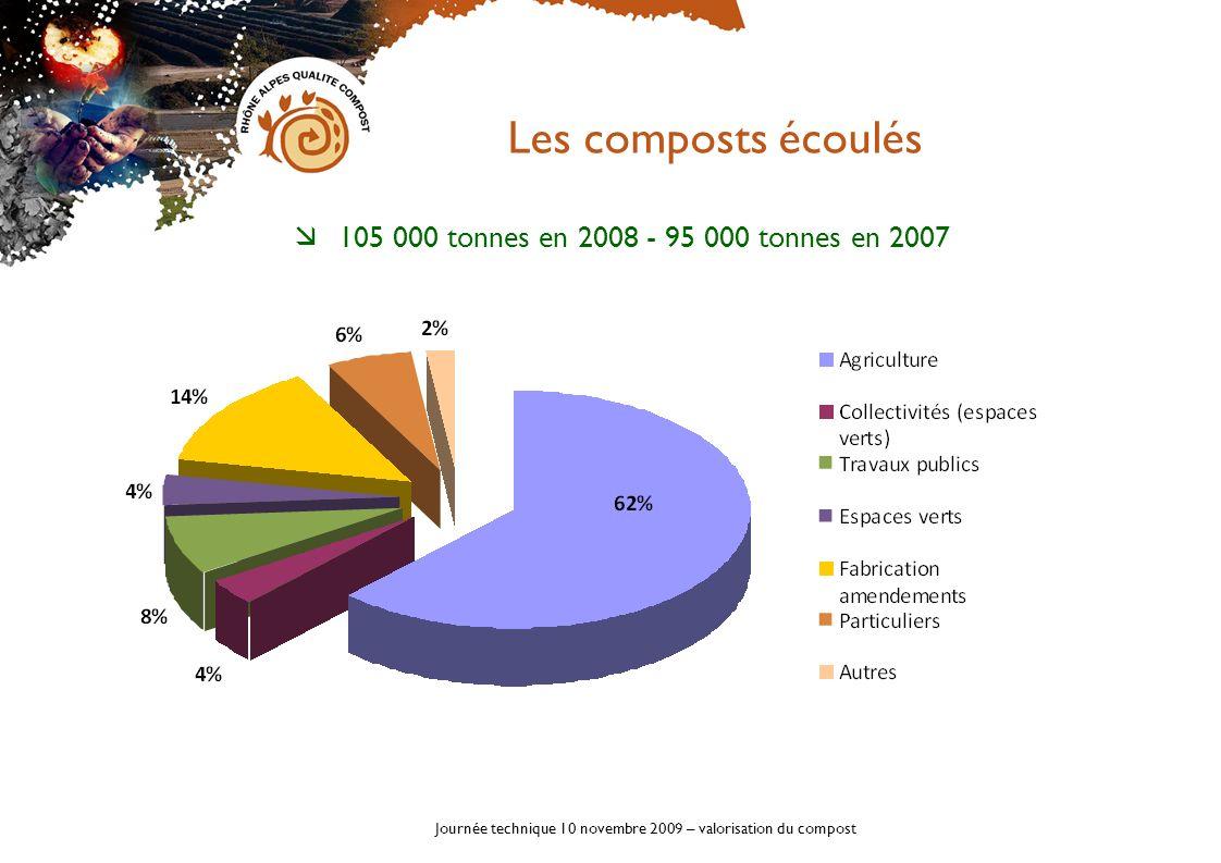 Journée technique 10 novembre 2009 – valorisation du compost 105 000 tonnes en 2008 - 95 000 tonnes en 2007 Les composts écoulés