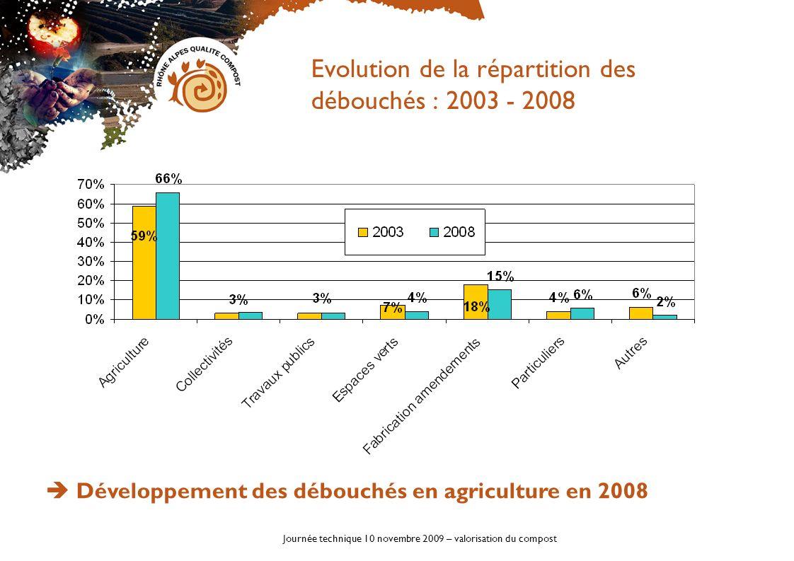 Journée technique 10 novembre 2009 – valorisation du compost Valeur agronomique des composts Déchets vertsBiodéchets MS en % 59,9 %57,5 % MO en % de la MS 45,4 %49,7 % MO en % du PB 26,8 %29,5 % C/N 13,712,2 pH 8,58,8 En kg/tonne de MS En kg/tonne de produit En kg/tonne de MS En kg/tonne de produit Azote 17,010,023,013,8 P2O5 6,84,015,89,5 K2O 13,27,715,38,8 MgO 6,03,47,54,2 CaO 73,141,7140,476,8 > 450 analyses dans la base