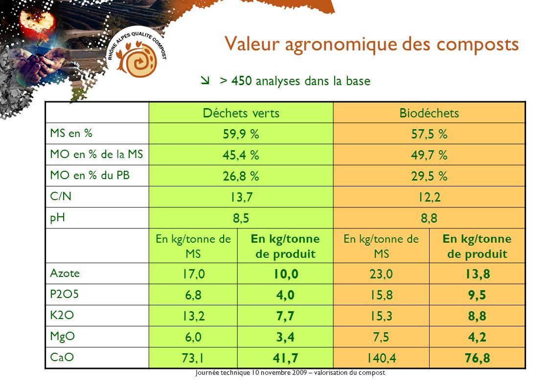 Journée technique 10 novembre 2009 – valorisation du compost Valeur agronomique des composts Apports en éléments fertilisants Apport 15 tonnes de compost de déchets verts Éléments fertilisants totauxDont disponible * Azote150 unités8 à 23 unités P2O560 unités15 à 30 unités K2O115 unités MgO51 unités CaO625 unités Disponibilité la 1 ère année –5 à 15 % de lazote total –25 à 50 % du phosphore total –100 % pour potasse, magnésie, chaux