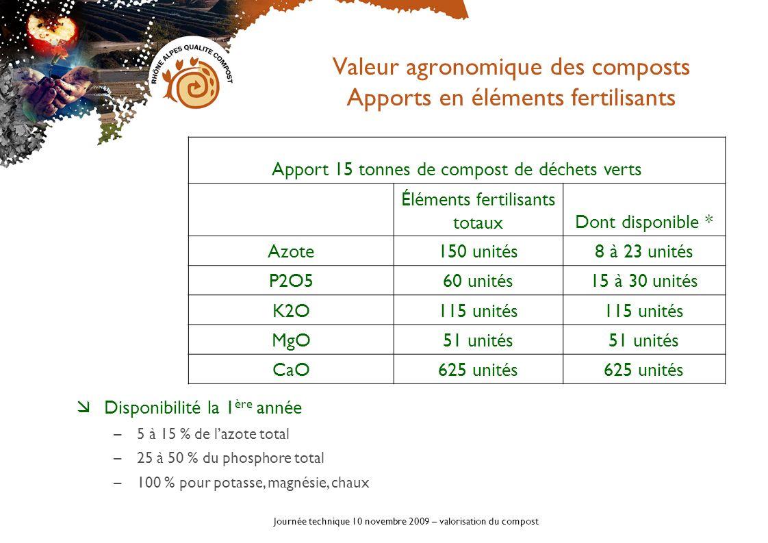 Journée technique 10 novembre 2009 – valorisation du compost Valeur agronomique des composts Apports en éléments fertilisants Apport 15 tonnes de comp
