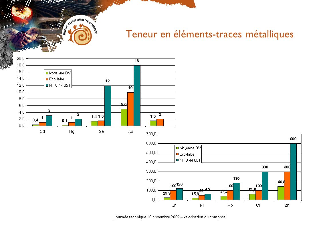 Journée technique 10 novembre 2009 – valorisation du compost Autres paramètres de la norme Pas de non-conformité observée Inertes Verre et métaux> 2mm Plastique dur, textile >5mm Légers >5mm Composts déchets verts 0,090,060,01 Norme NF U 44-051 20,80,3