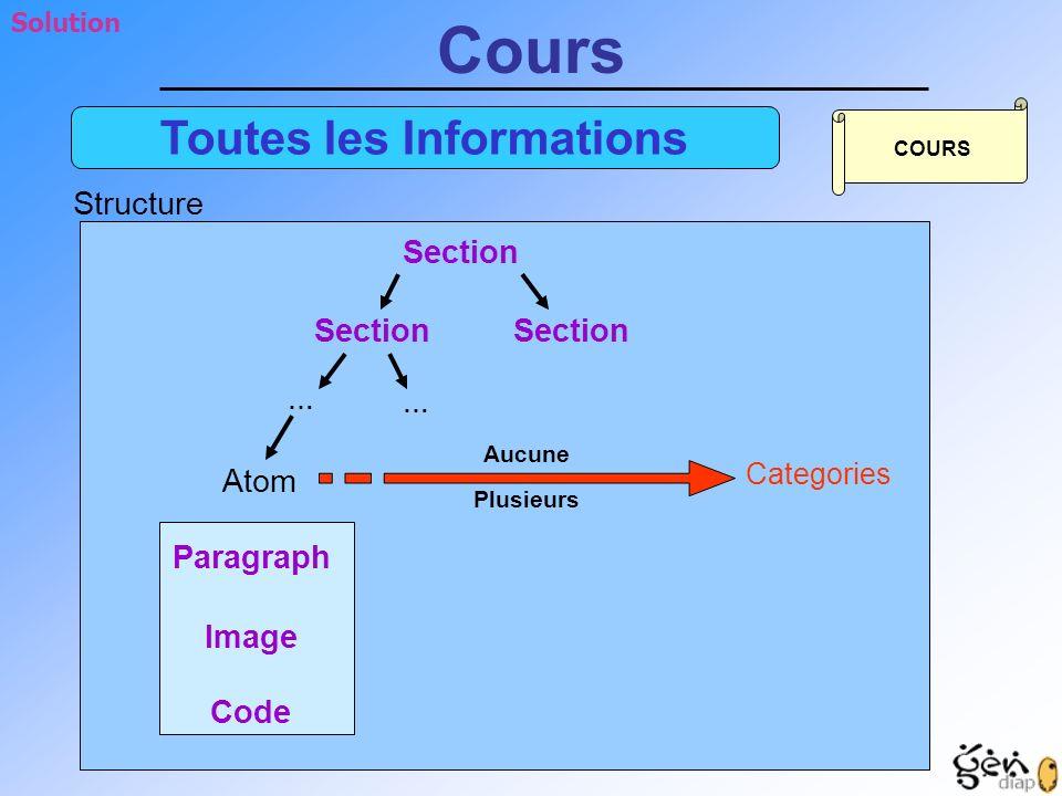 Structure Solution Toutes les Informations Cours Section Paragraph Image Code Section Atom … … COURS Categories Aucune Plusieurs