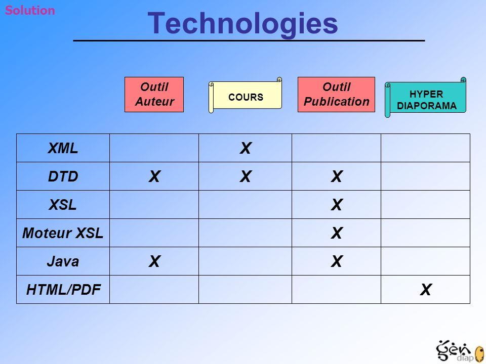 Solution XML HYPER DIAPORAMA COURS Outil Publication Outil Auteur Moteur XSL DTD XSL Java HTML/PDF X X X XX X X X X Technologies