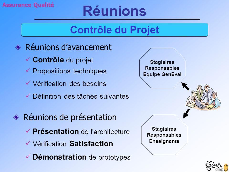 Démonstration de prototypes Vérification Satisfaction Présentation de larchitecture Contrôle du projet Propositions techniques Vérification des besoin