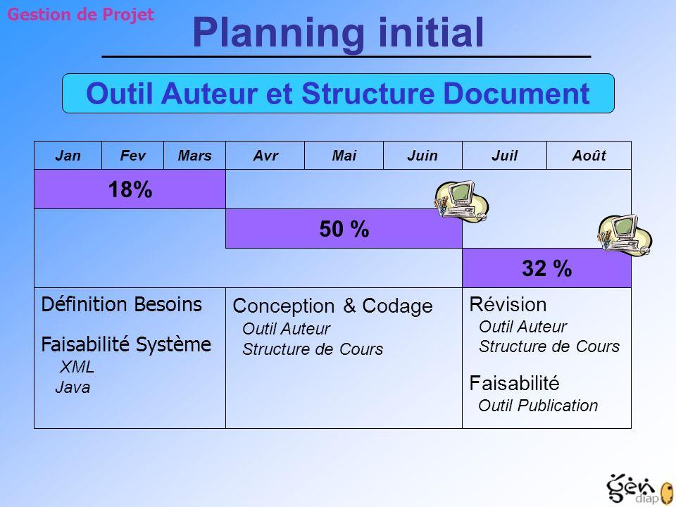 AvrMaiJuinJuilAoût 18% 50 % 32 % Définition Besoins Faisabilité Système XML Java Conception & Codage Outil Auteur Structure de Cours Révision Outil Au
