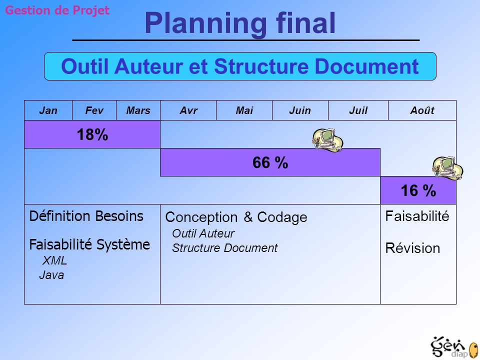 AvrMaiJuinJuilAoût 18% 66 % 16 % Définition Besoins Faisabilité Système XML Java Conception & Codage Outil Auteur Structure Document Faisabilité Révis