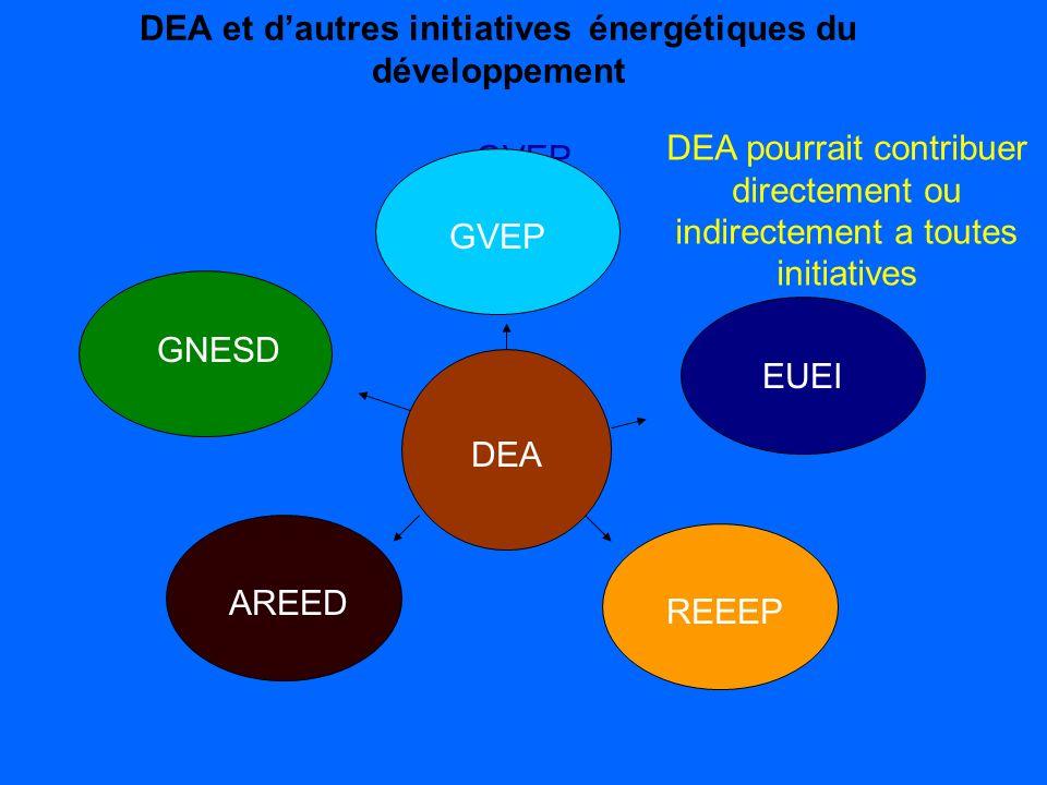 DEA et dautres initiatives énergétiques du développement GVEP DEA EUEI REEEP AREED GNESD GVEP DEA pourrait contribuer directement ou indirectement a t