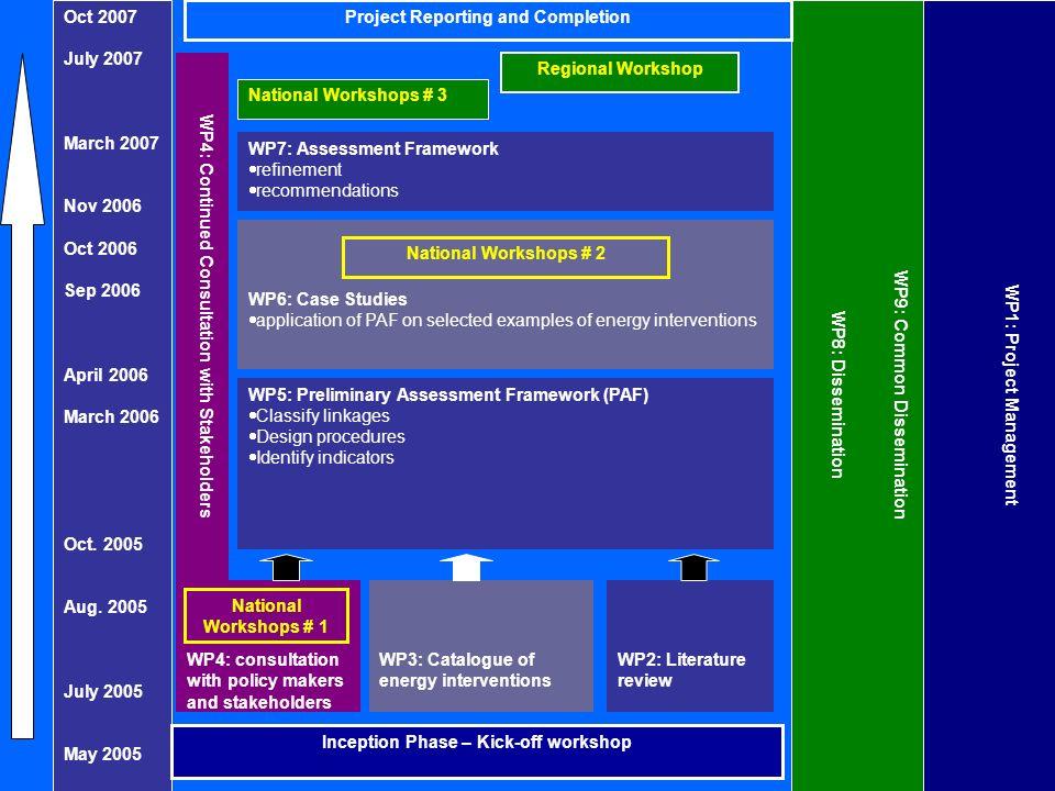 WP5: Preliminary Assessment Framework (PAF) Classify linkages Design procedures Identify indicators WP7: Assessment Framework refinement recommendatio